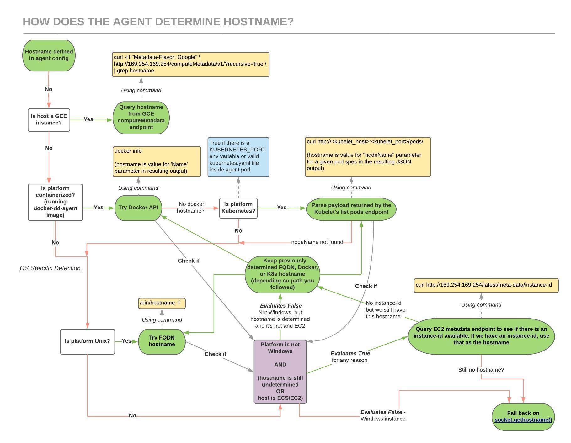 How does Datadog determine the Agent hostname?